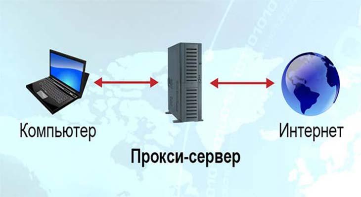 Что такое прокси сервер и зачем он нужен?