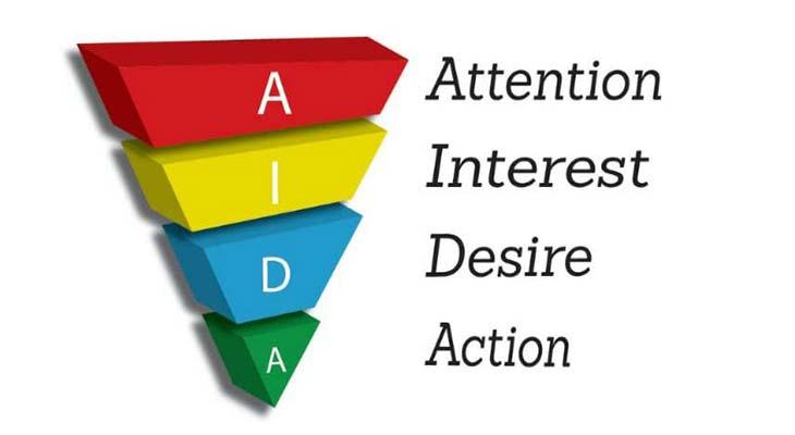 Модель AIDA: как превратить читателя в покупателя
