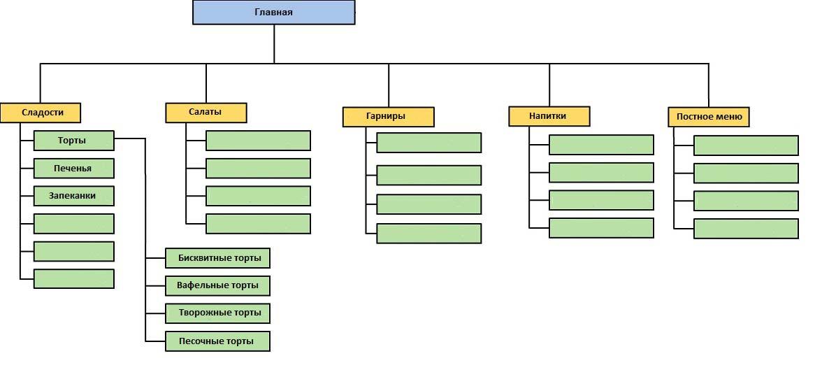 Структура SILO