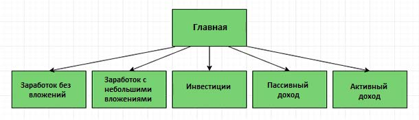 Структура «Категории»