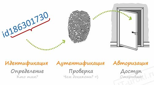В чем отличие аутентификации от идентификации и авторизации?