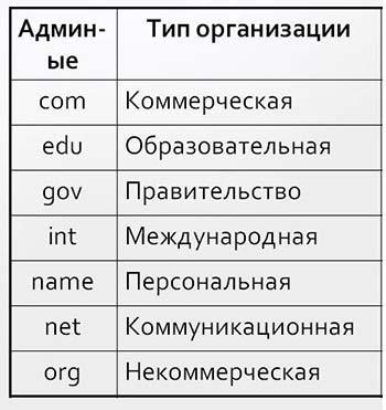 Профессиональная классификация
