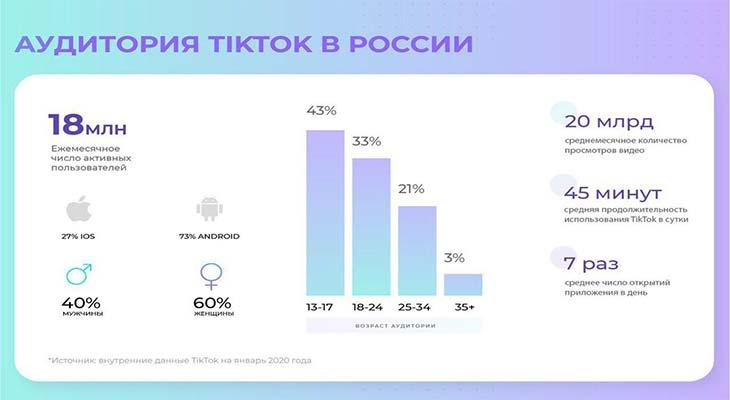 Русскоязычная аудитория