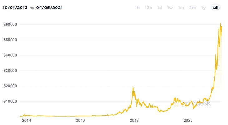 График биткоин-доллар