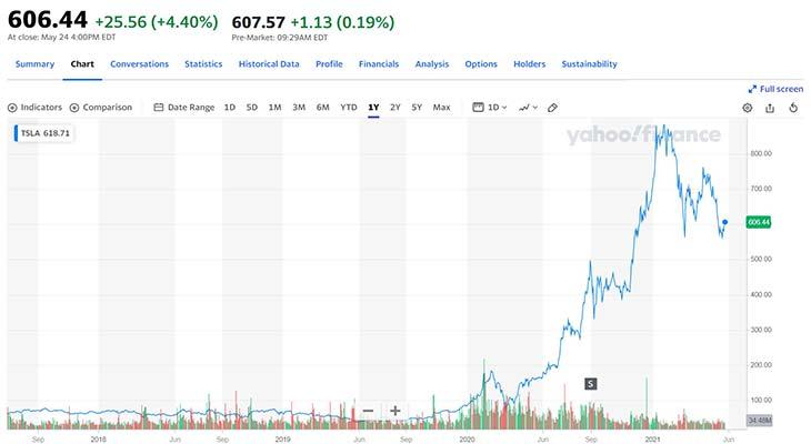График акций Tesla