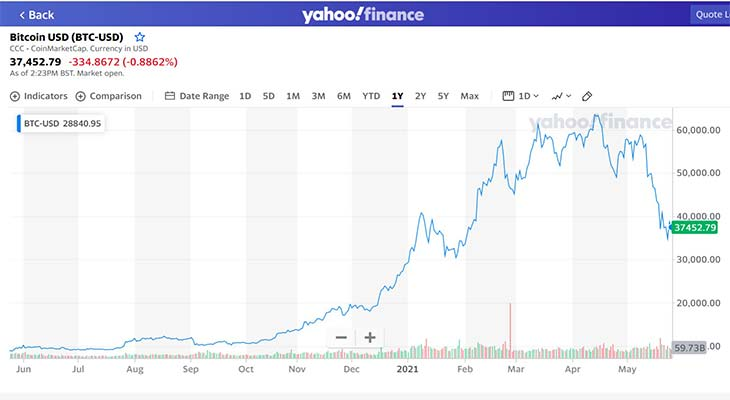График bitcoin/usd