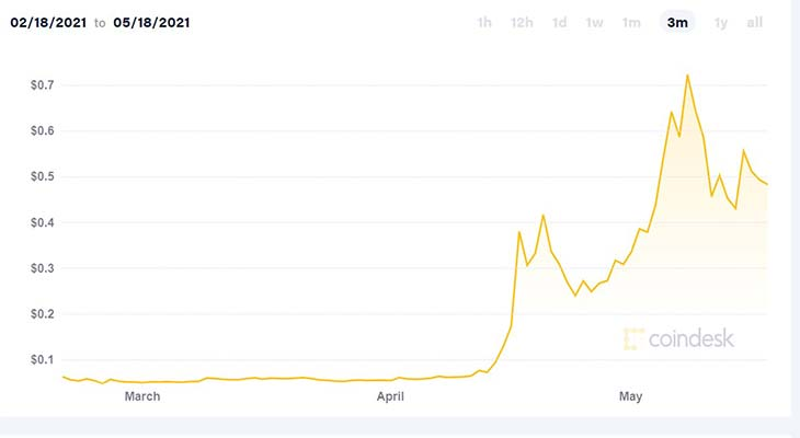 График стоимости dogecoin