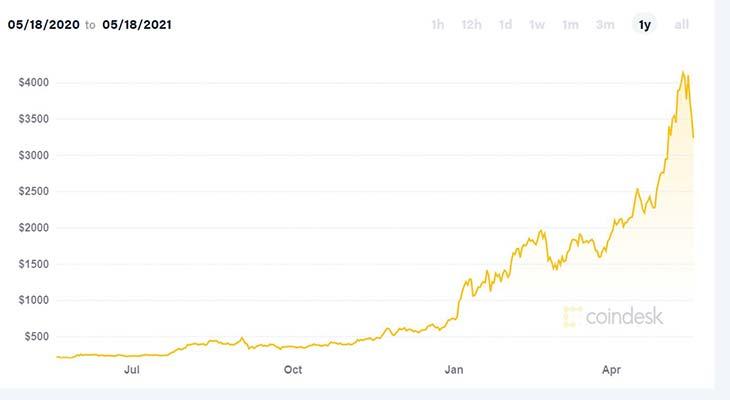 График стоимости ethereum